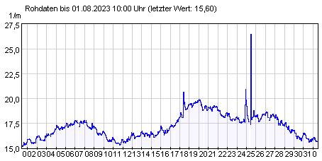 Gütemeßstation Frankfurt (Oder) Werte der UV-Absorption der letzten 31 Tage