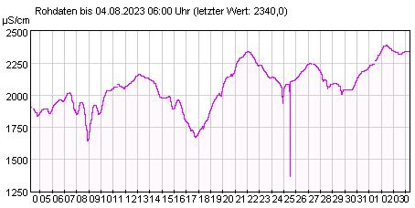 Gütemeßstation Frankfurt (Oder) elektr. Leitfähigkeit der letzten 31 Tage