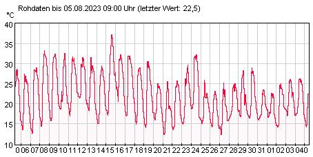 Gütemeßstation Frankfurt (Oder) Lufttemperatur der letzten 31 Tage