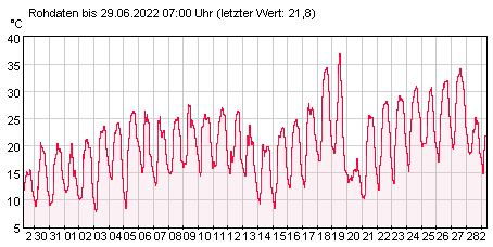 Gütemeßstation Hohenwutzen Lufttemperatur der letzten 31 Tage