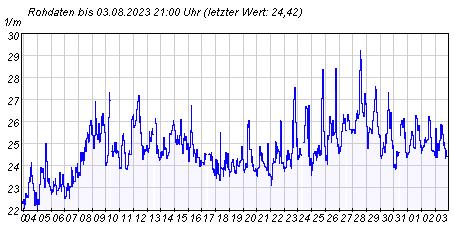 Gütemeßstation Potsdam Werte der UV-Absorption der letzten 31 Tage
