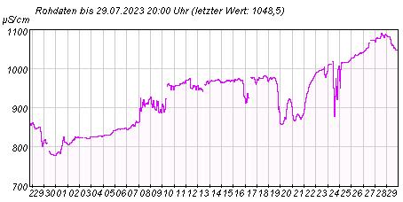 Gütemeßstation Potsdam elektr. Leitfähigkeit der letzten 31 Tage