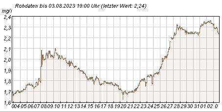 Gütemeßstation Potsdam Werte des Nitrat-Stickstoffs der letzten 31 Tage