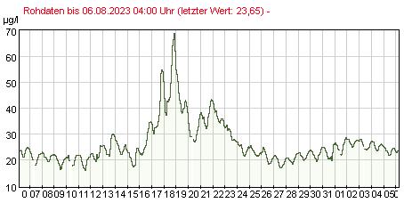 Gütemeßstation Ratzdorf Gesamtchlorophyllwerte der letzten 31 Tage