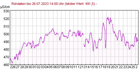 Gütemeßstation Ratzdorf elektr. Leitfähigkeit der letzten 31 Tage