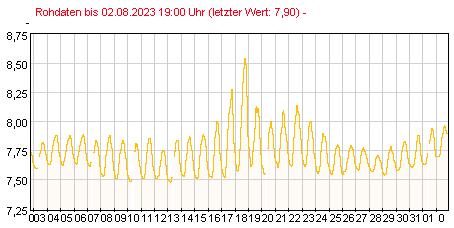 Gütemeßstation Ratzdorf pH-Werte der letzten 31 Tage
